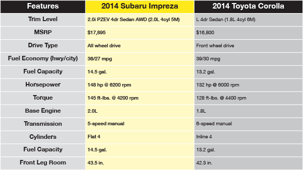 2014 Subaru Impreza Vs Toyota Corolla Comparison