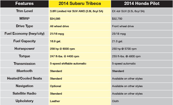 2014 Subaru Tribeca Limited Vs Honda Pilot Comparison