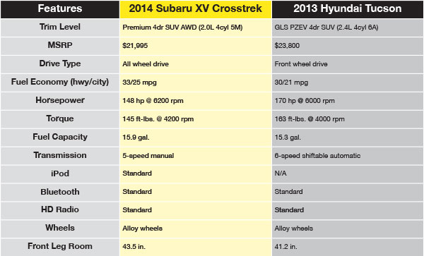 2014 Subaru Xv Crosstrek Vs Hyundai Tucson Comparison