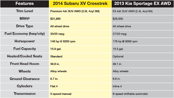 2014 Suv Comparison Chart.html | Autos Weblog