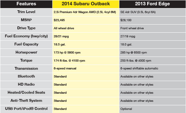 Subaru Outback  I Premium Vs  Ford Edge Se Comparison Table