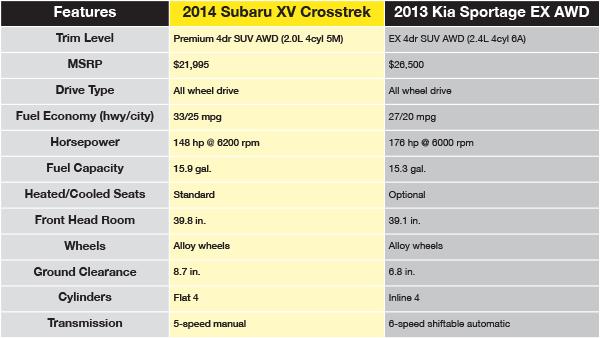 2014 Subaru Xv Crosstrek 2.0I Premium >> 2014 Subaru XV Crosstrek vs 2013 Kia Sportage Vehicle ...